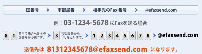 fax送信
